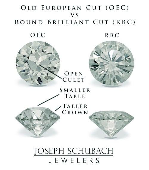 Joseph Schubach Jewelers